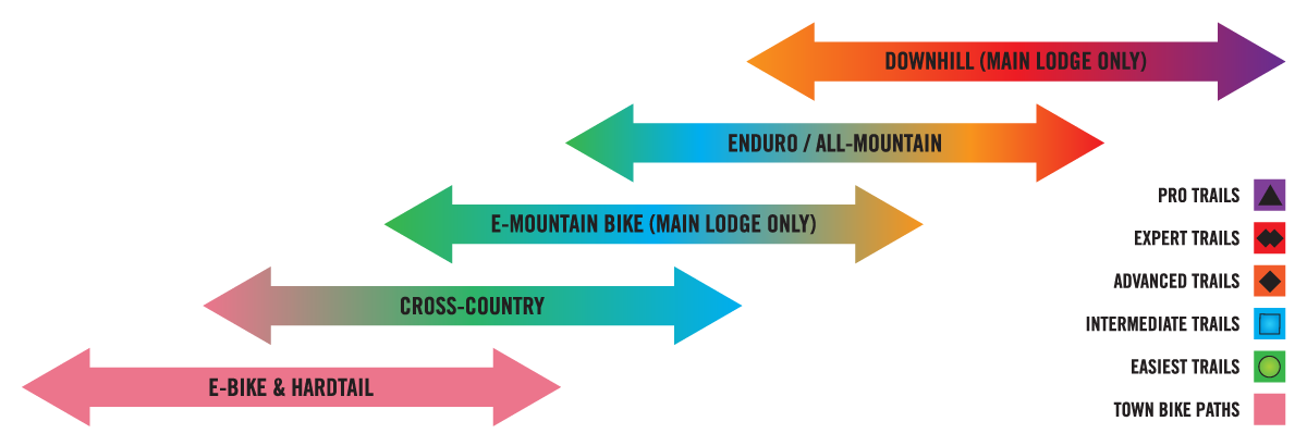 A chart recommending bike rental type based on skill level.