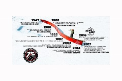 Bear Mountain 75th Anniversary Timelines
