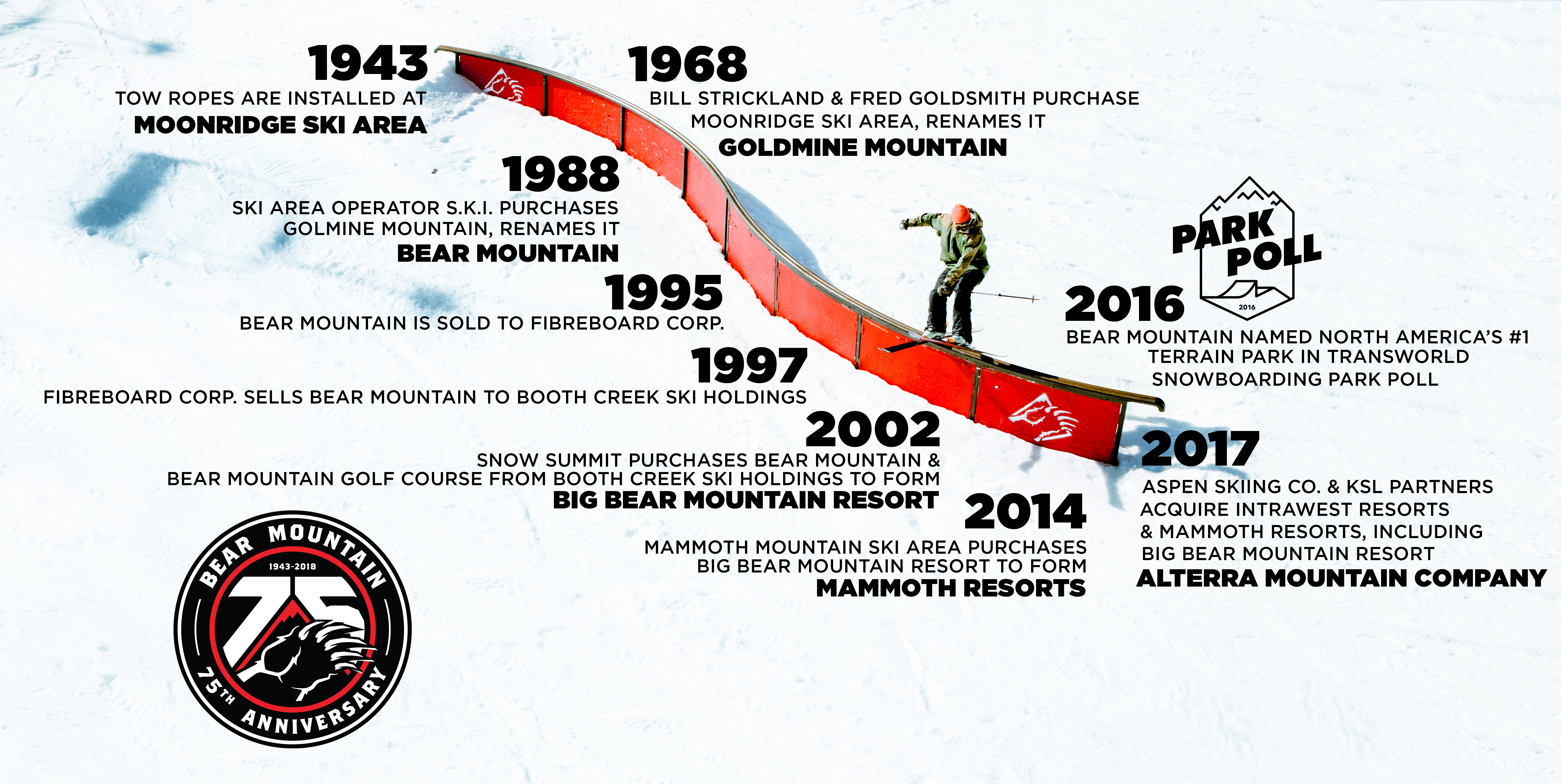 Bear Mountain's 75th Anniversary Timeline